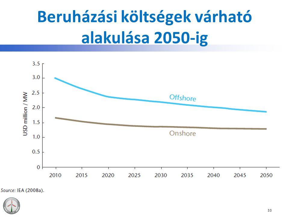 Beruházási költségek várható alakulása 2050-ig