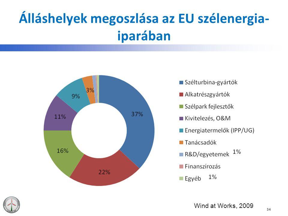 Álláshelyek megoszlása az EU szélenergia-iparában