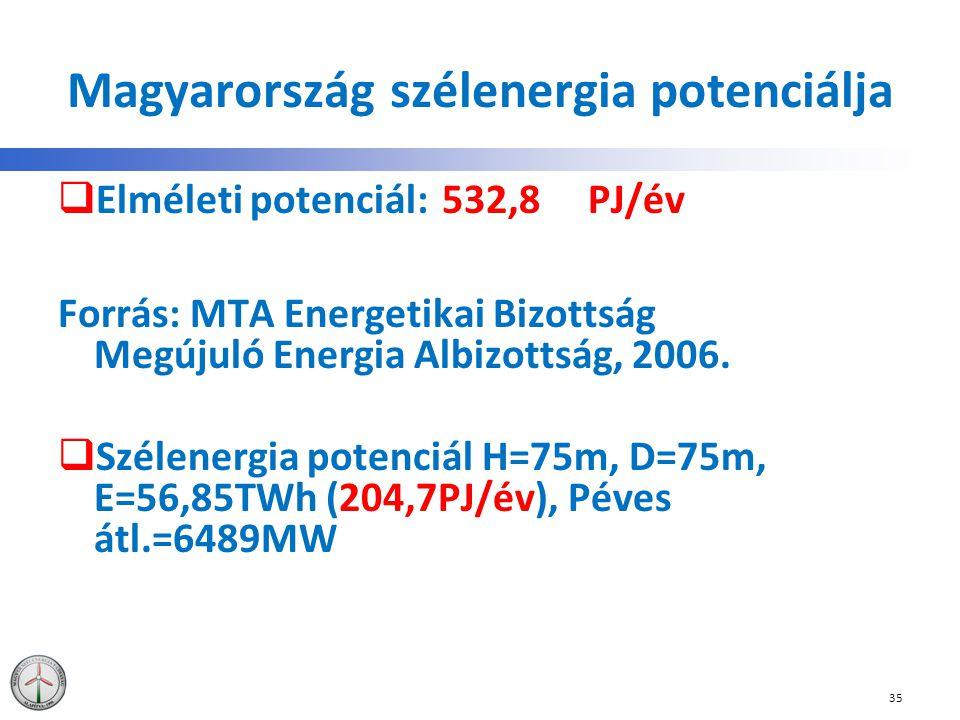 Magyarország szélenergia potenciálja