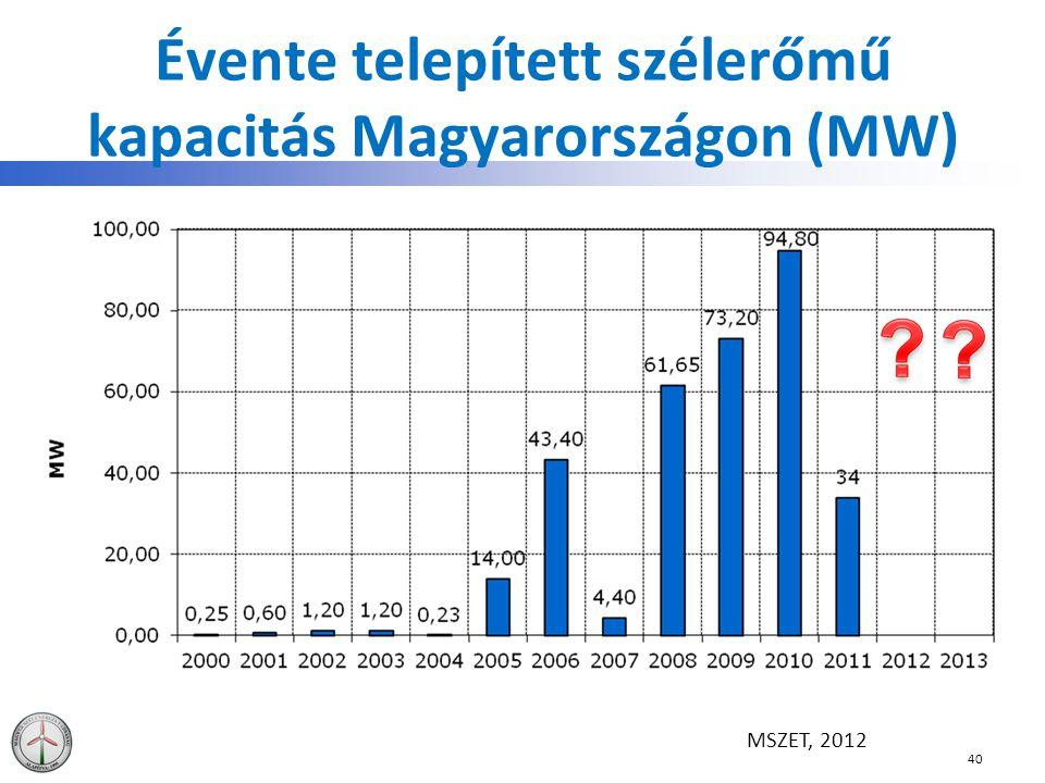 Évente telepített szélerőmű kapacitás Magyarországon (MW)