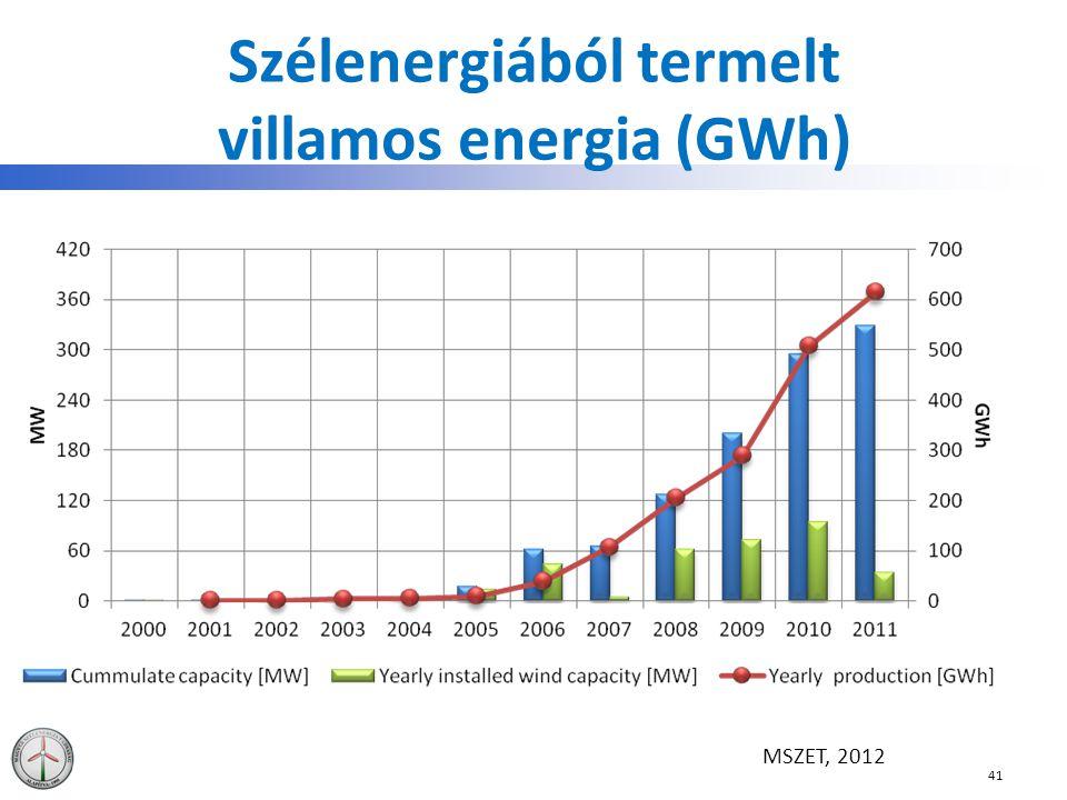 Szélenergiából termelt villamos energia (GWh)
