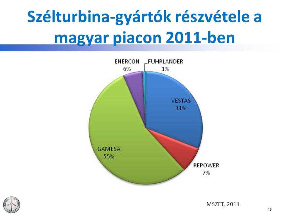 Szélturbina-gyártók részvétele a magyar piacon 2011-ben
