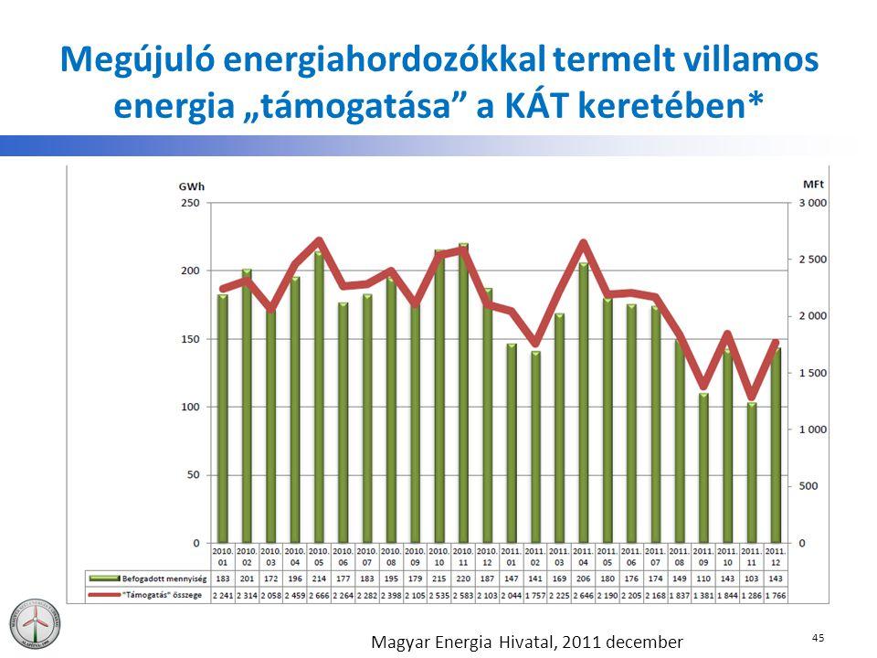 """Megújuló energiahordozókkal termelt villamos energia """"támogatása a KÁT keretében*"""