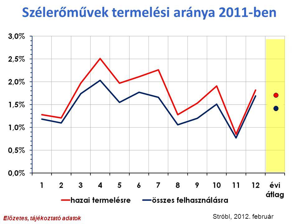 Szélerőművek termelési aránya 2011-ben