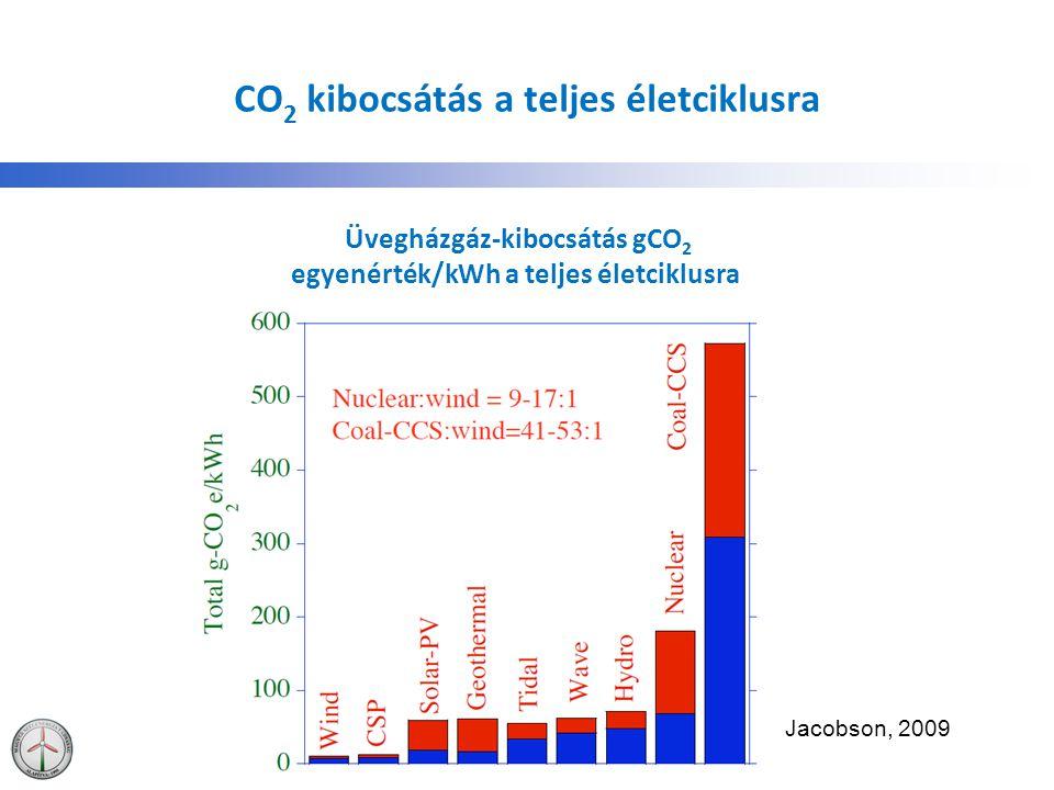CO2 kibocsátás a teljes életciklusra