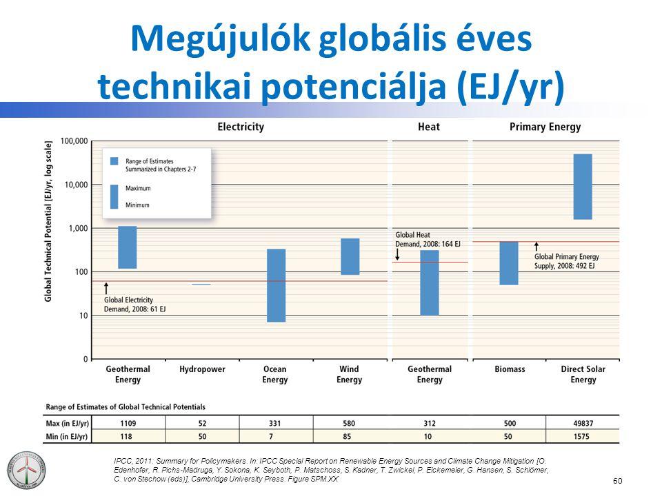 Megújulók globális éves technikai potenciálja (EJ/yr)