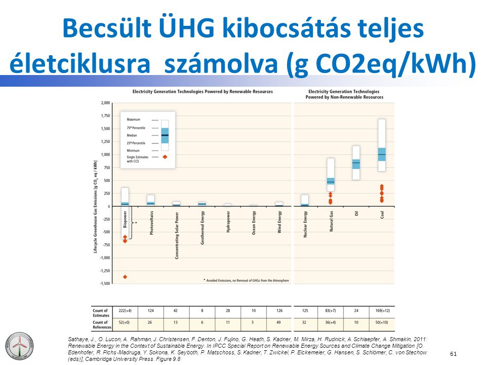 Becsült ÜHG kibocsátás teljes életciklusra számolva (g CO2eq/kWh)