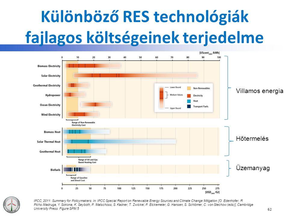 Különböző RES technológiák fajlagos költségeinek terjedelme