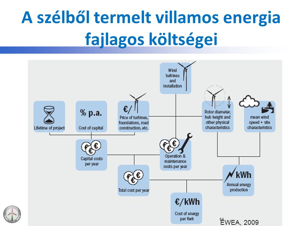 A szélből termelt villamos energia fajlagos költségei