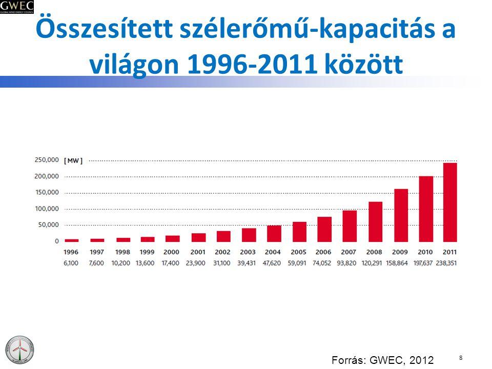 Összesített szélerőmű-kapacitás a világon 1996-2011 között