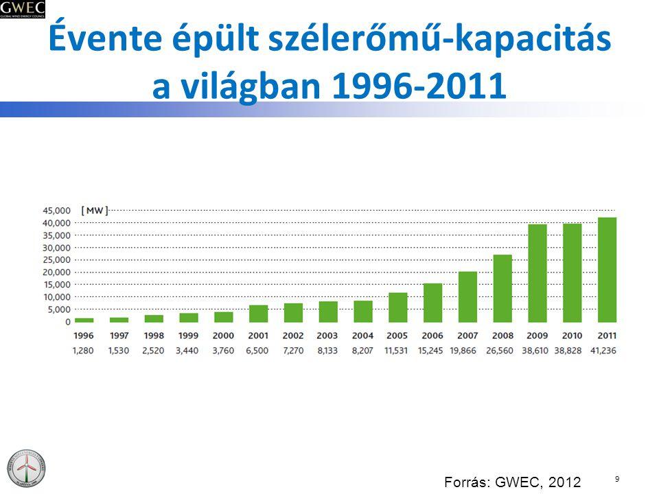Évente épült szélerőmű-kapacitás a világban 1996-2011