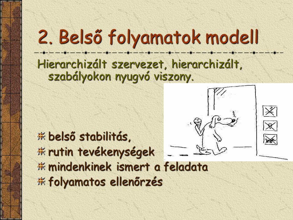 2. Belső folyamatok modell