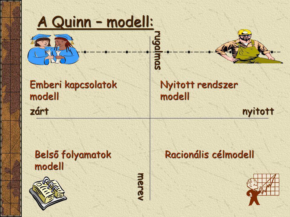 A Quinn – modell: rugalmas Emberi kapcsolatok modell