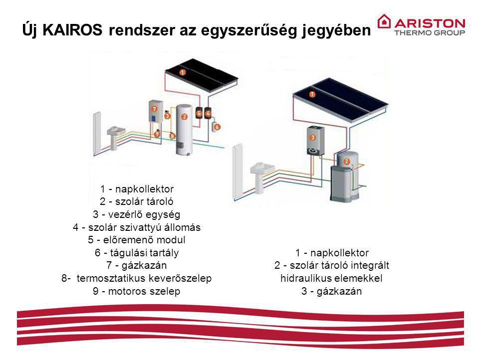 Új KAIROS rendszer az egyszerűség jegyében