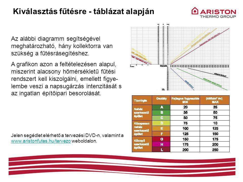 Kiválasztás fűtésre - táblázat alapján