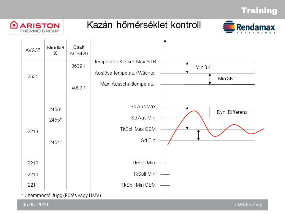 Kazán hőmérséklet kontroll