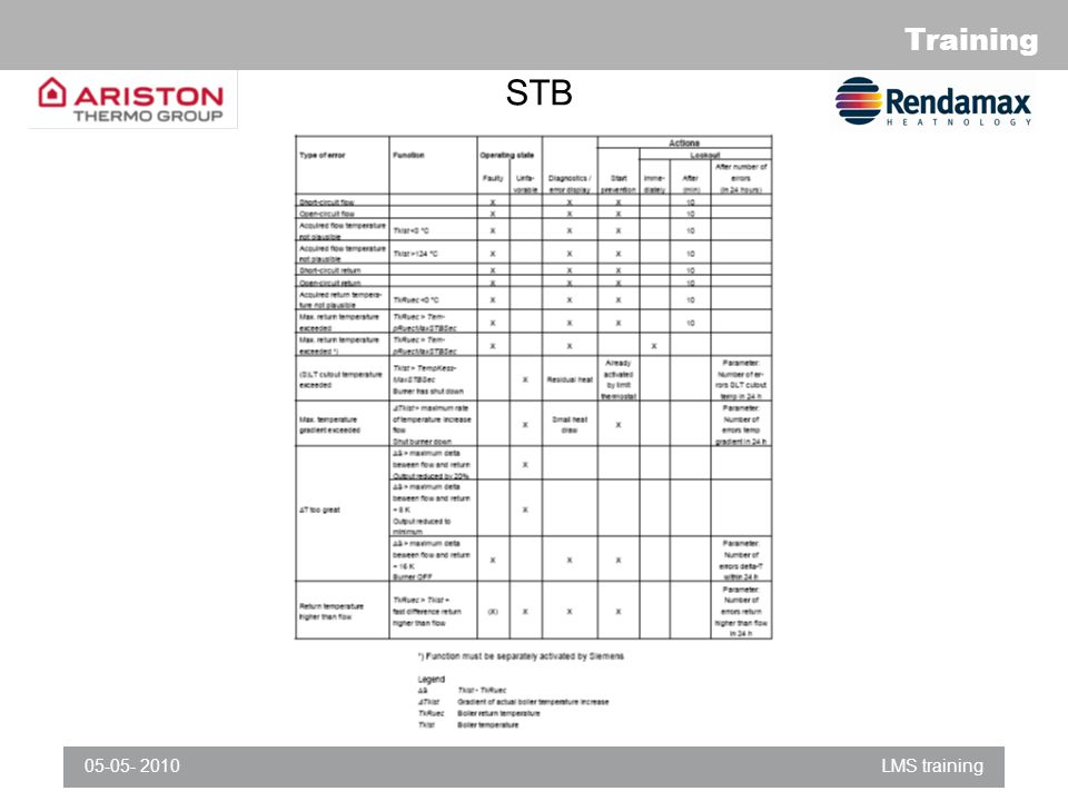 ELCO product quality STB