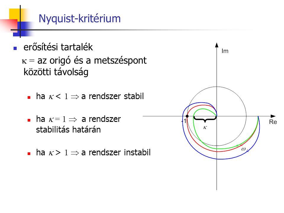 Nyquist-kritérium erősítési tartalék