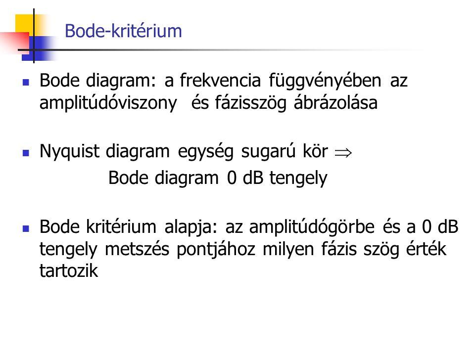 Bode-kritérium Bode diagram: a frekvencia függvényében az amplitúdóviszony és fázisszög ábrázolása.