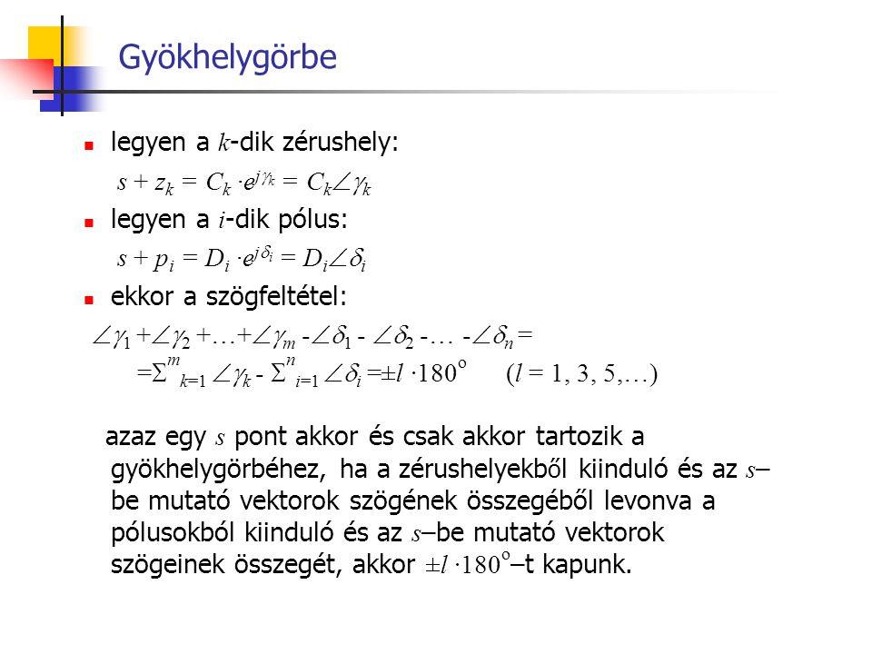 Gyökhelygörbe legyen a k-dik zérushely: s + zk = Ck ·ejk = Ckk