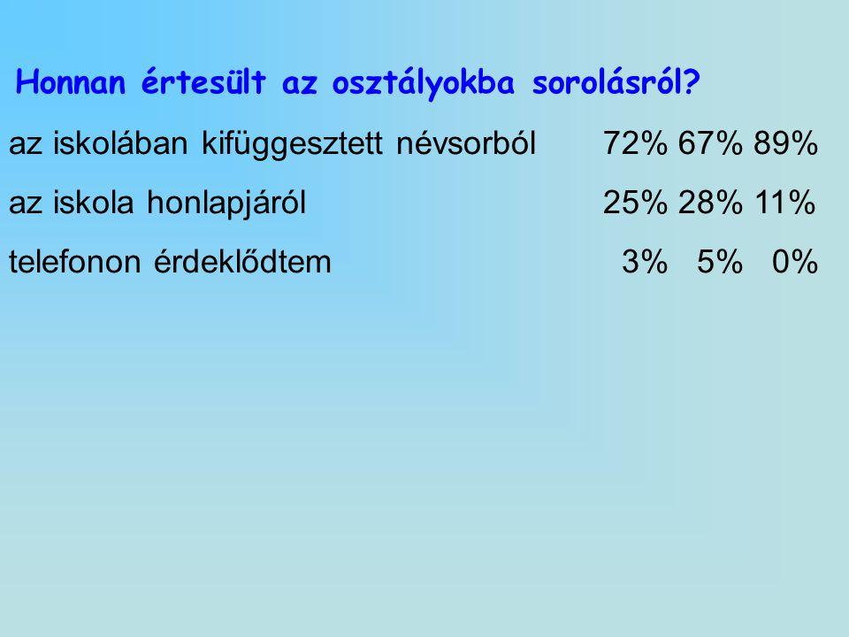 az iskolában kifüggesztett névsorból 72% 67% 89%