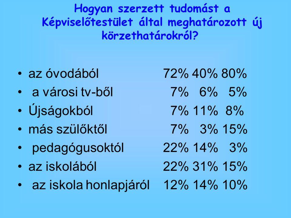 az iskola honlapjáról 12% 14% 10%