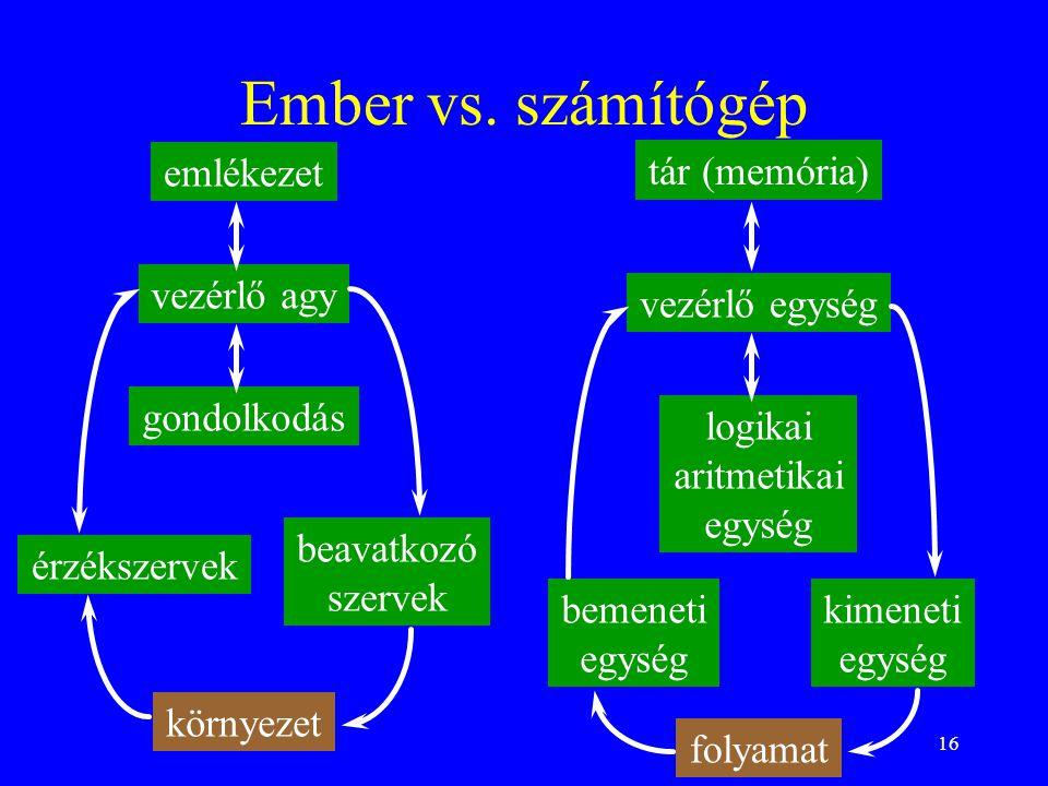 Ember vs. számítógép emlékezet tár (memória) vezérlő agy