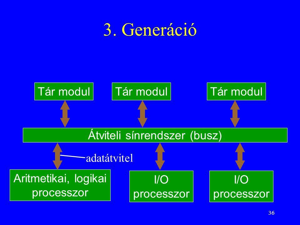 Átviteli sínrendszer (busz)