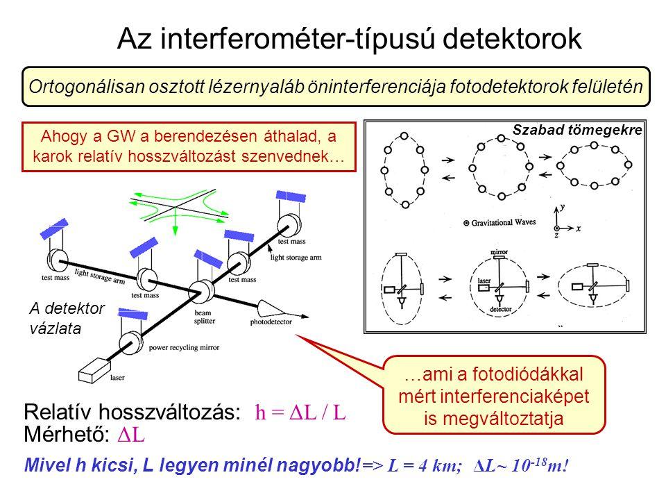 Az interferométer-típusú detektorok