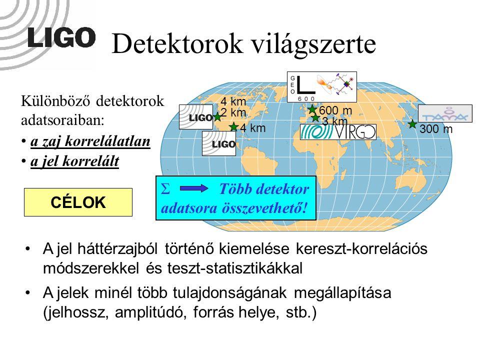 Detektorok világszerte