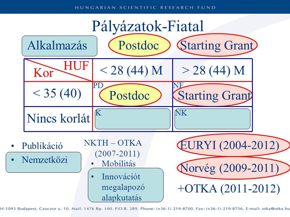 Pályázatok-Fiatal Postdoc Starting Grant Alkalmazás HUF < 28 (44) M