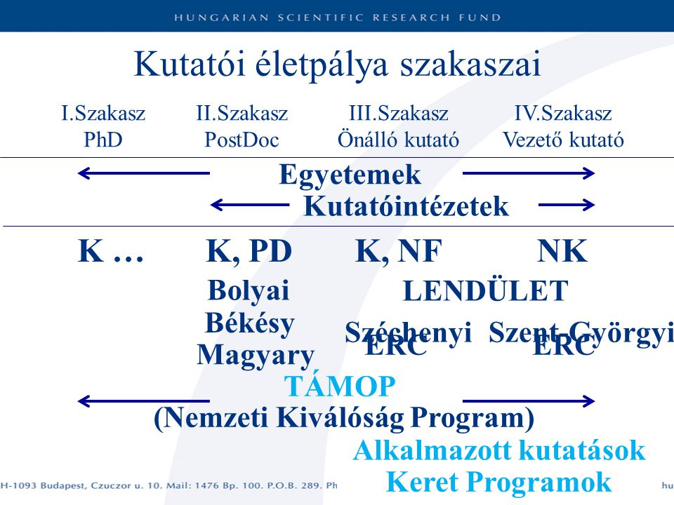 (Nemzeti Kiválóság Program) Alkalmazott kutatások