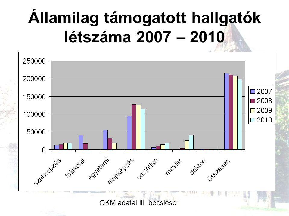 Államilag támogatott hallgatók létszáma 2007 – 2010