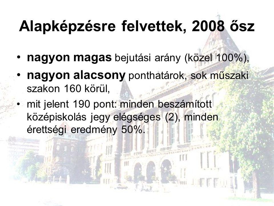 Alapképzésre felvettek, 2008 ősz