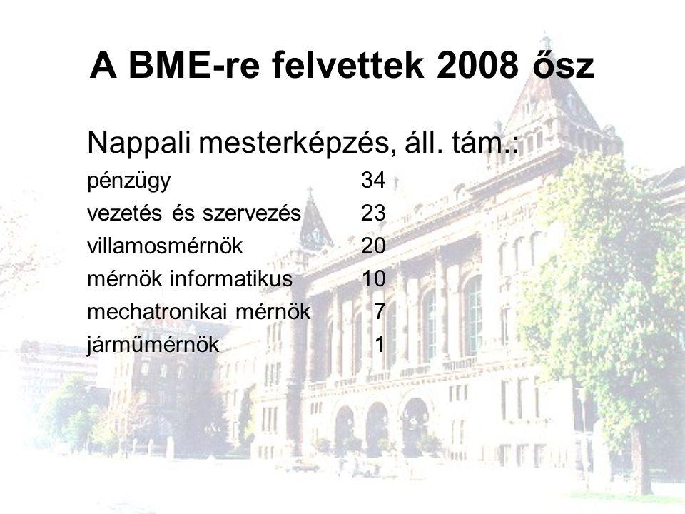 A BME-re felvettek 2008 ősz Nappali mesterképzés, áll. tám.: