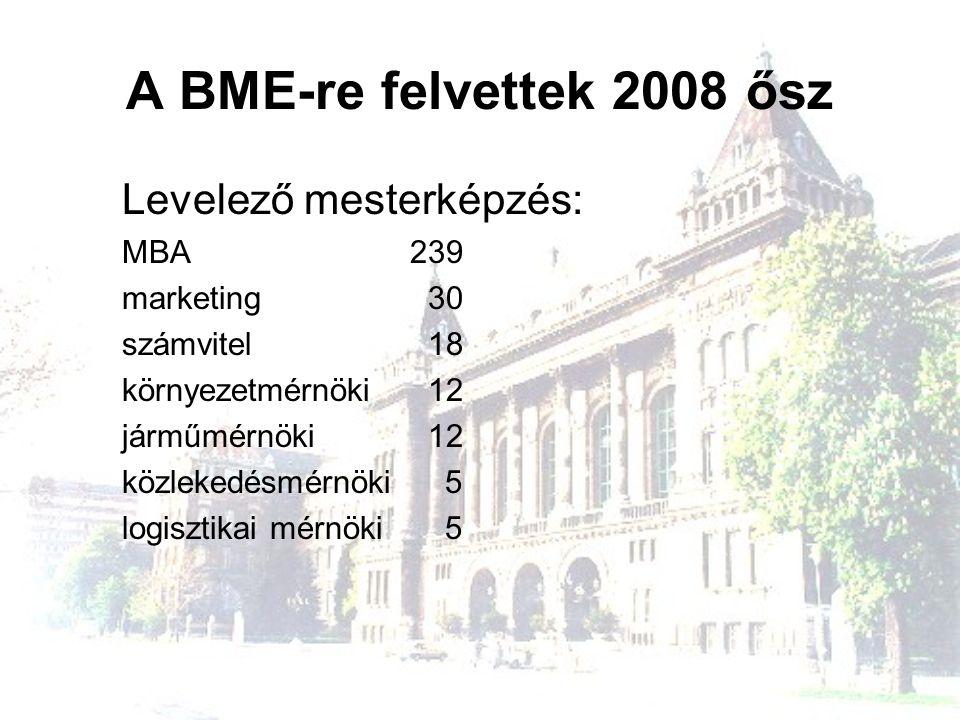 A BME-re felvettek 2008 ősz Levelező mesterképzés: MBA 239