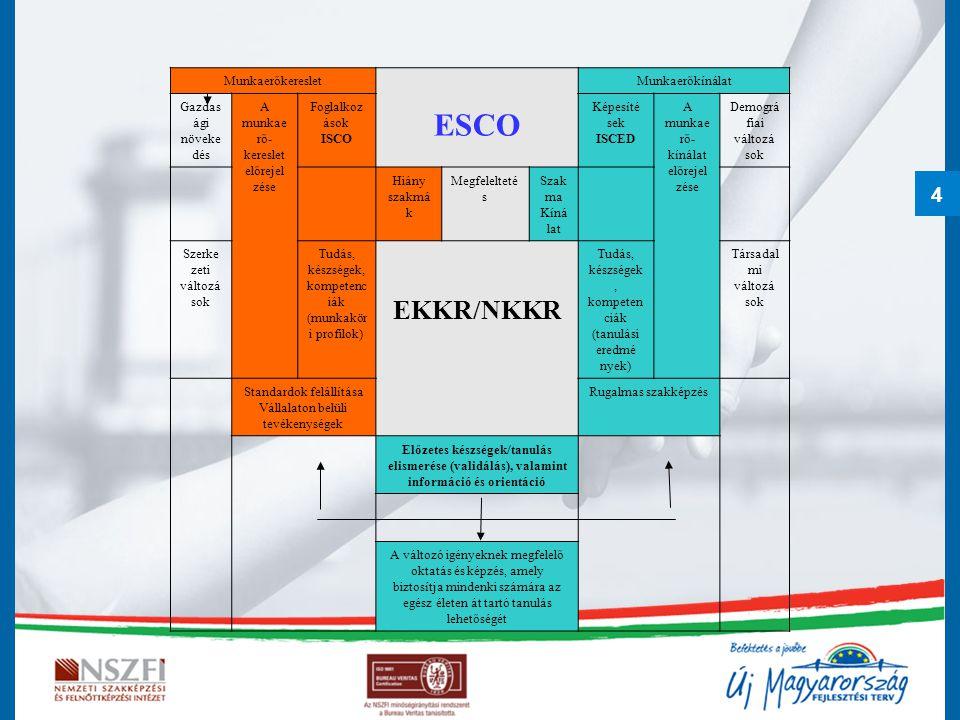 ESCO EKKR/NKKR Munkaerőkereslet Munkaerőkínálat Gazdasági növeke dés