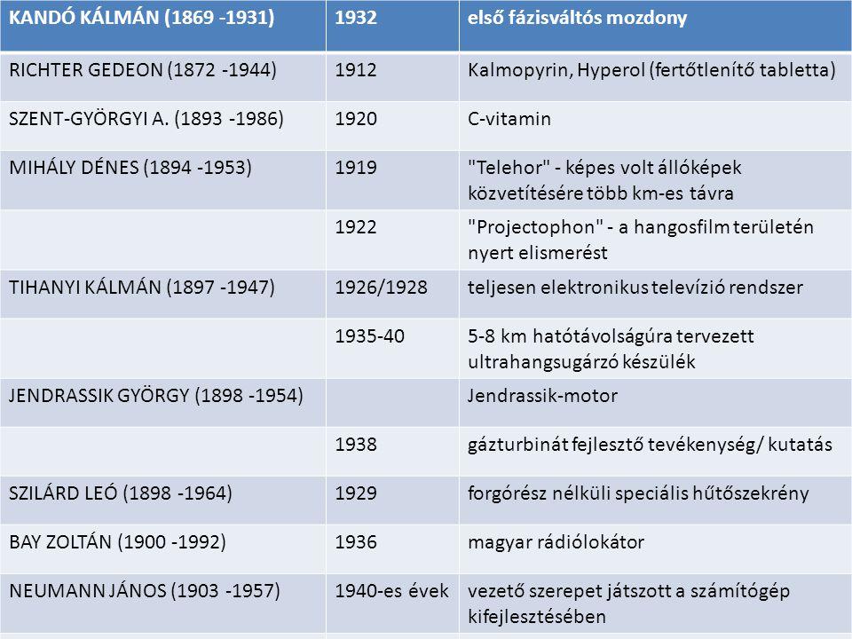 KANDÓ KÁLMÁN (1869 -1931) 1932. első fázisváltós mozdony. RICHTER GEDEON (1872 -1944) 1912. Kalmopyrin, Hyperol (fertőtlenítő tabletta)