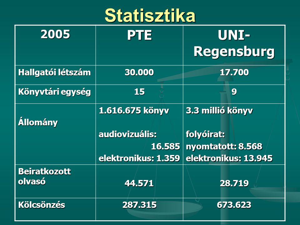 Statisztika PTE UNI-Regensburg 2005 Hallgatói létszám 30.000 17.700