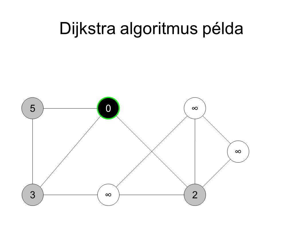 Dijkstra algoritmus példa