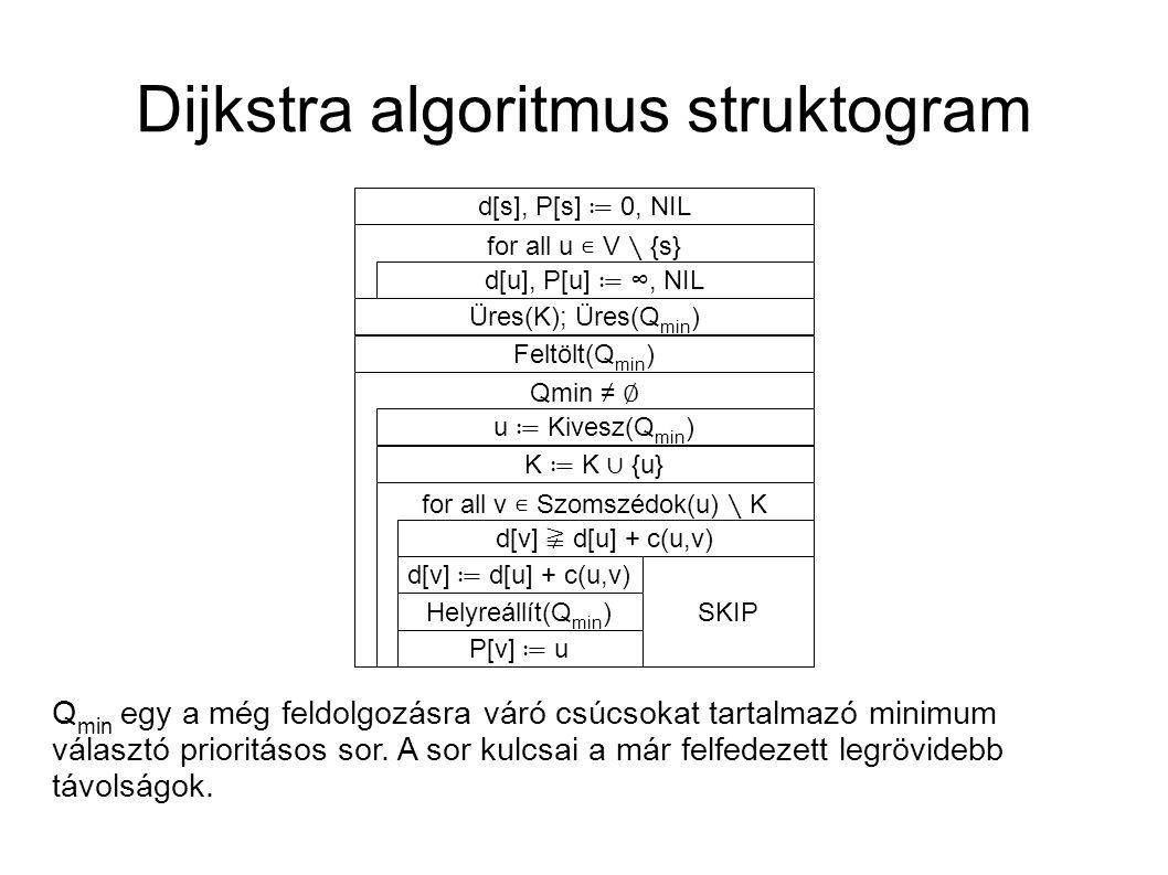 Dijkstra algoritmus struktogram