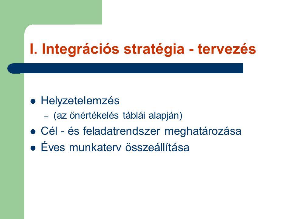 I. Integrációs stratégia - tervezés