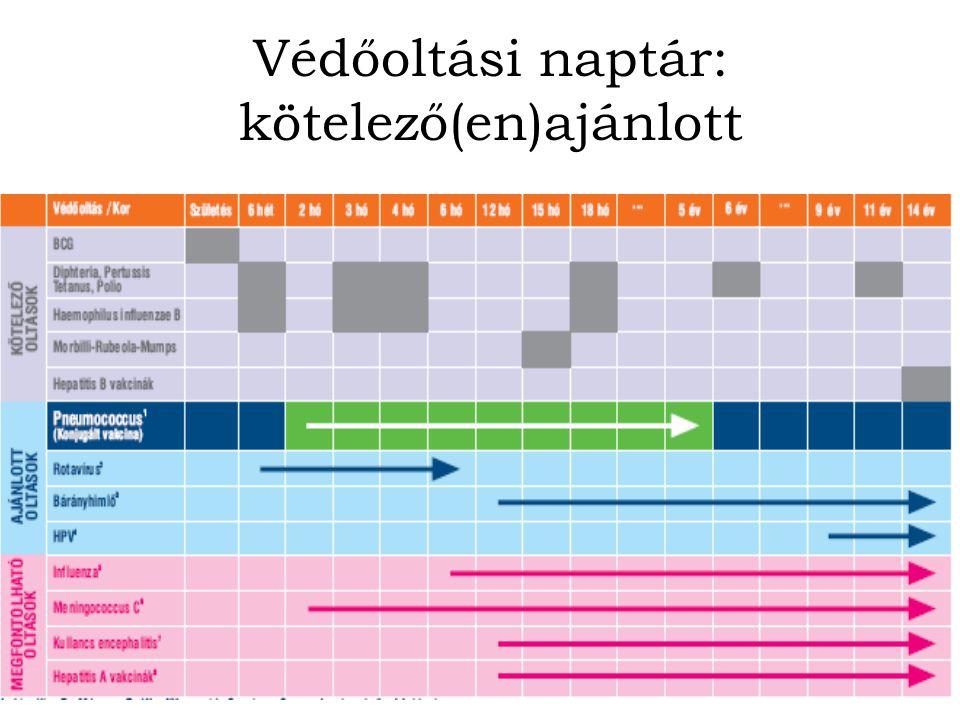 Védőoltási naptár: kötelező(en)ajánlott