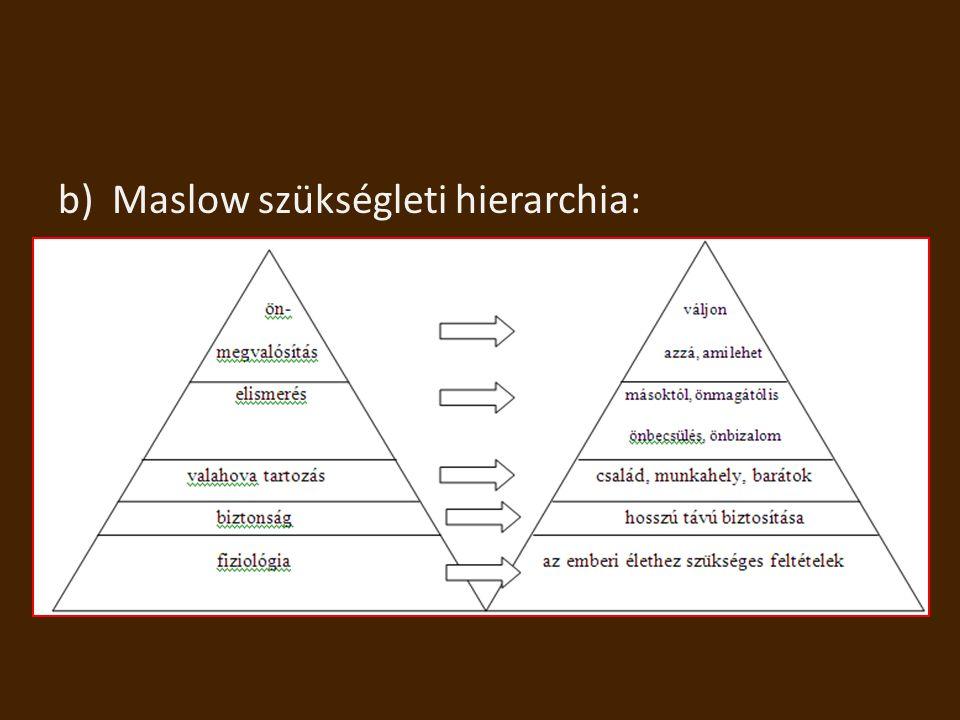 Maslow szükségleti hierarchia: