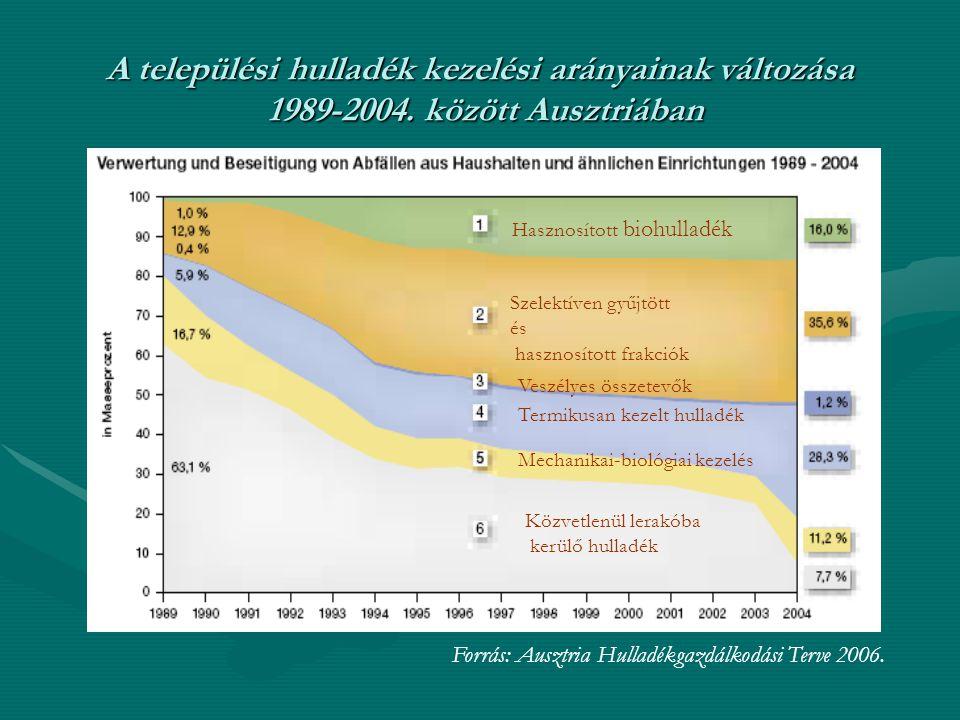 A települési hulladék kezelési arányainak változása 1989-2004