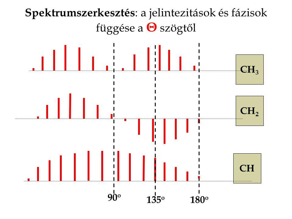 Spektrumszerkesztés: a jelintezitások és fázisok függése a Θ szögtől