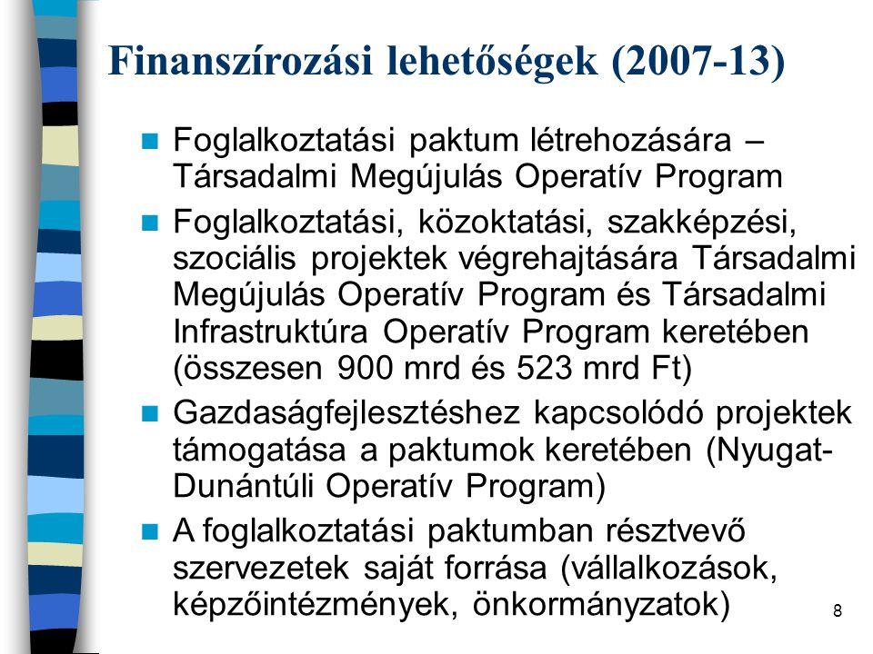 Finanszírozási lehetőségek (2007-13)