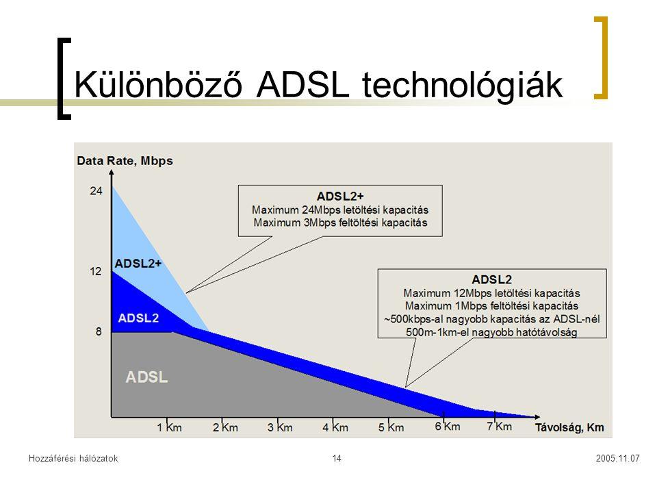 Különböző ADSL technológiák