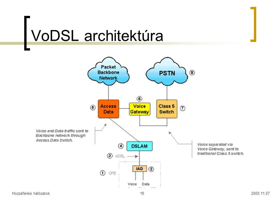 VoDSL architektúra Hozzáférési hálózatok 2005.11.07