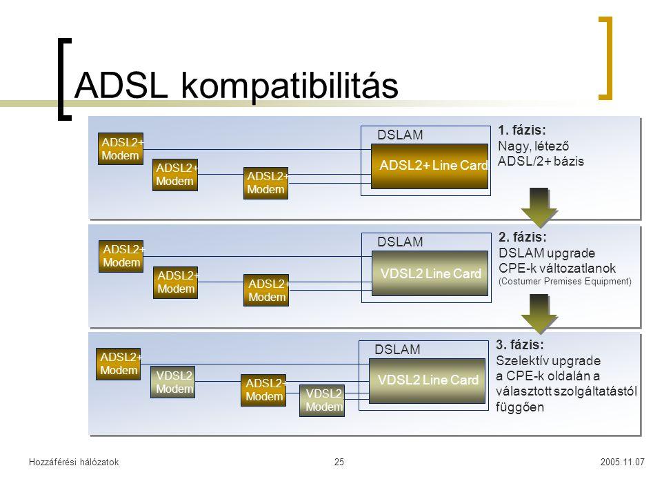ADSL kompatibilitás 1. fázis: DSLAM Nagy, létező ADSL/2+ bázis